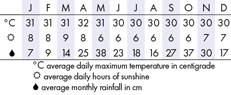 Bentota Climate Chart
