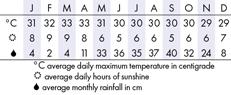 Khao Sok Climate Chart