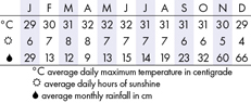 Redang Climate Chart