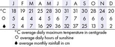 Hong Kong Climate Chart