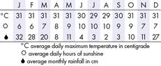 Seminyak Climate Chart