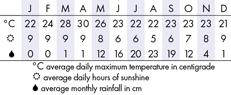 Kalaw and Pindaya Climate Chart