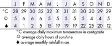 Ho Tram and Long Hai Climate Chart