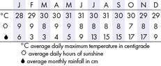 Barbados  Climate Chart