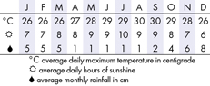 Oahu Climate Chart