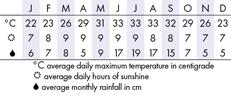 Orlando Climate Chart
