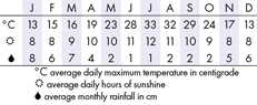 Palm Springs Climate Chart