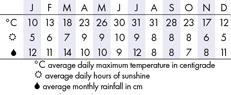 Atlanta Climate Chart