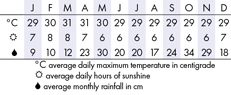 Galle Climate Chart