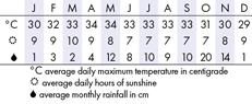 Hua Hin & Cha Am, Thailand Climate Chart