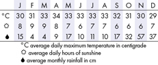 Khanom, Thailand Climate Chart