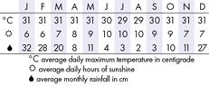 Candidasa Climate Chart