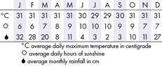 Ubud Climate Chart