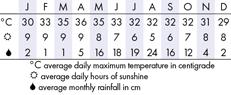 Bagan Climate Chart