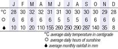 Luang Prabang Climate Chart