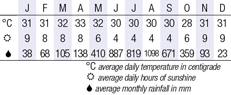 Sihanoukville Climate Chart