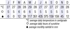Palawan Climate Chart