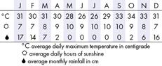 Zimbabwe Climate Chart