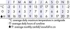 Whistler Climate Chart
