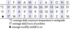 Zambia Climate Chart