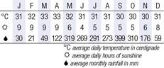 Koh Yao Yai, Thailand Climate Chart